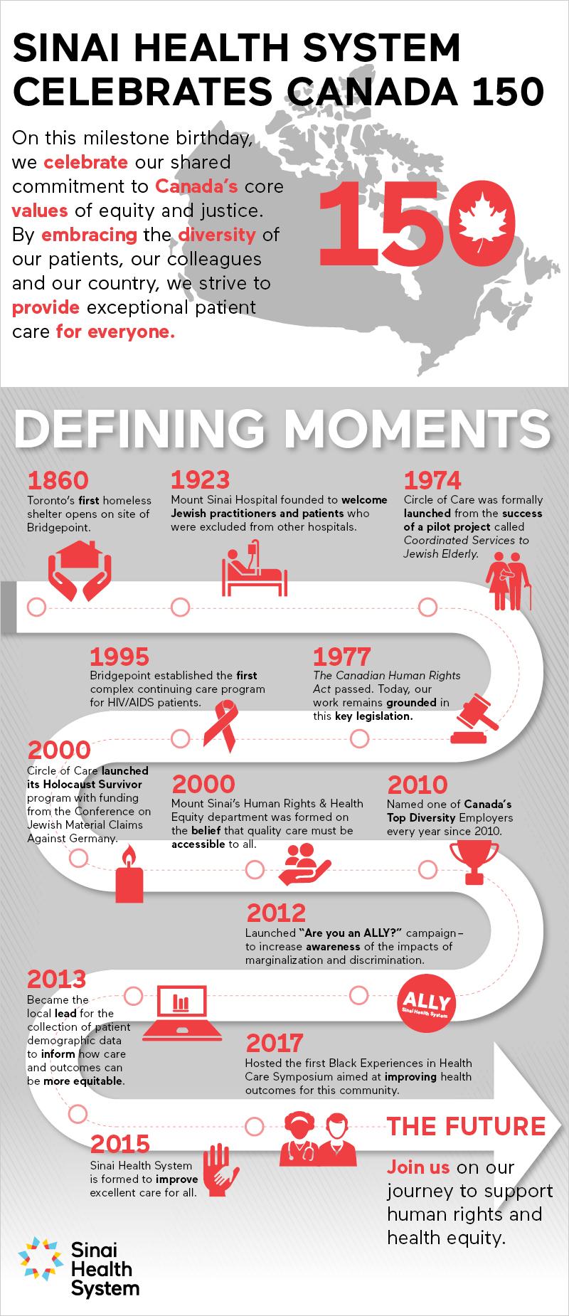 Celebrating Canada 150 Infographic