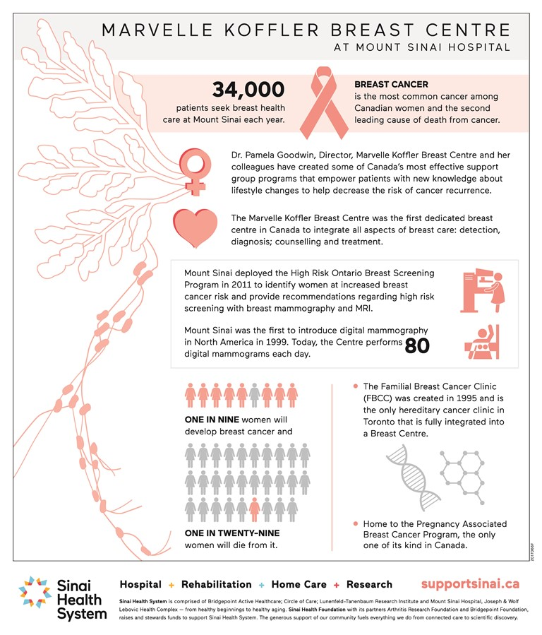 Breast Care at the Marvelle Koffler Breast Centre Infographic