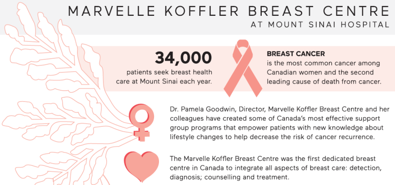 Leading breast cancer care at Mount Sinai Hospital