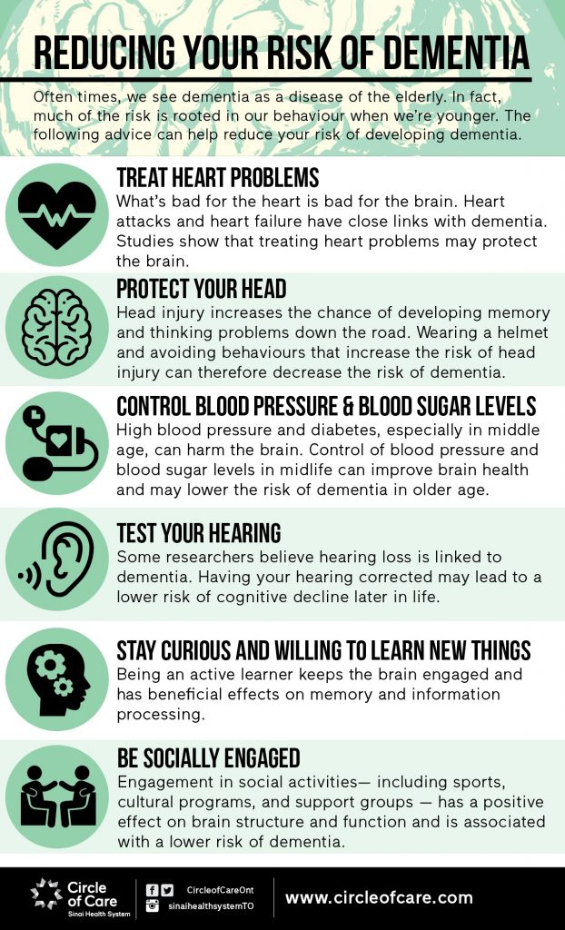 Infographic on prevention techniques for dementia.
