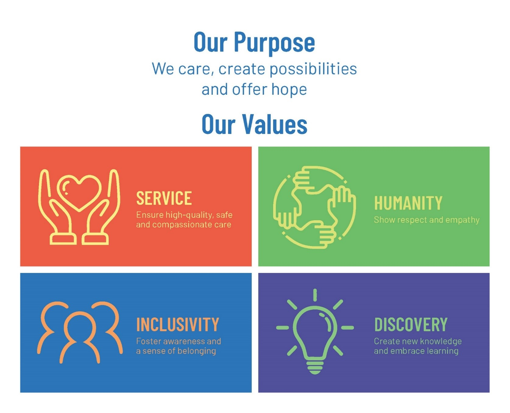 Our Purpose  - We care, create possibilities and offer hope and Our Values - Service, Humanity, Inclusivity and Discovery
