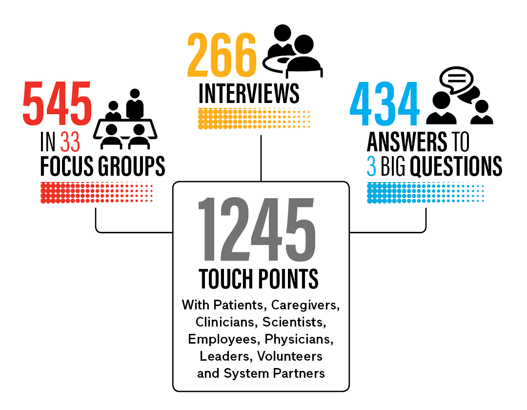 infographic of engagement work equalling 1245 touchpoints with stake holders