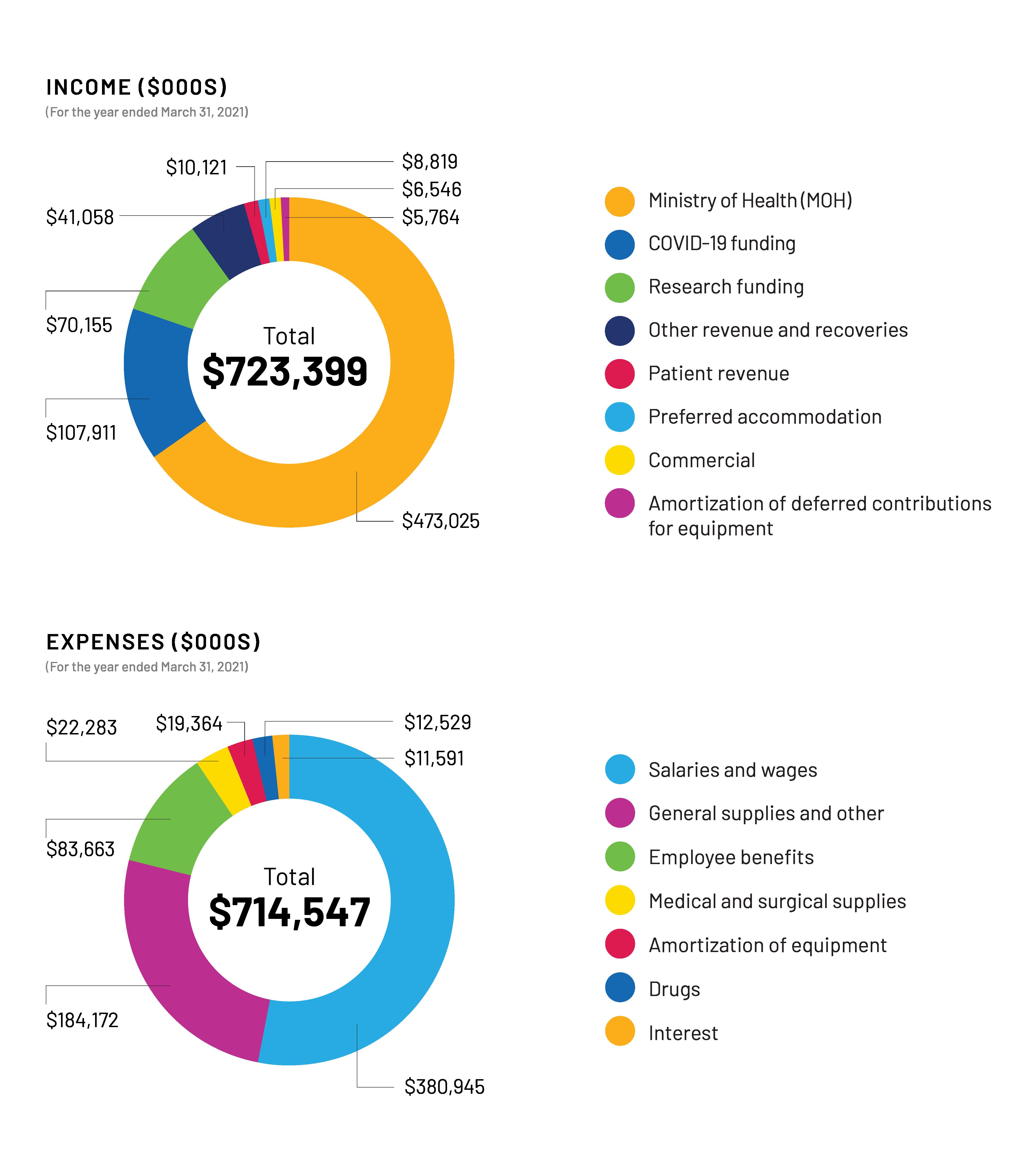 Sinai Health Financials Chart March 2021